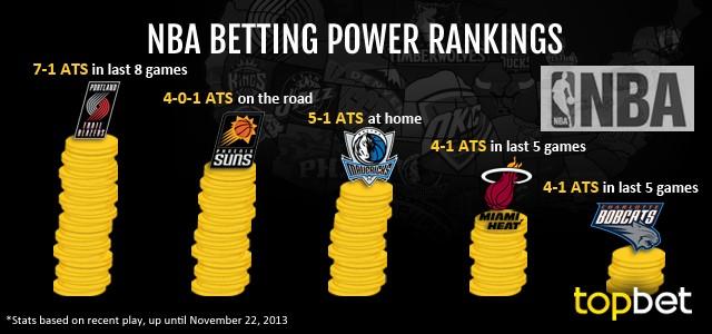 Best NBA Teams To Bet On – November 22