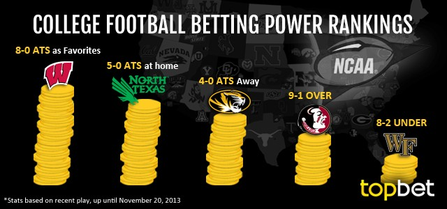 Best College Football Teams to Bet on – Week 13