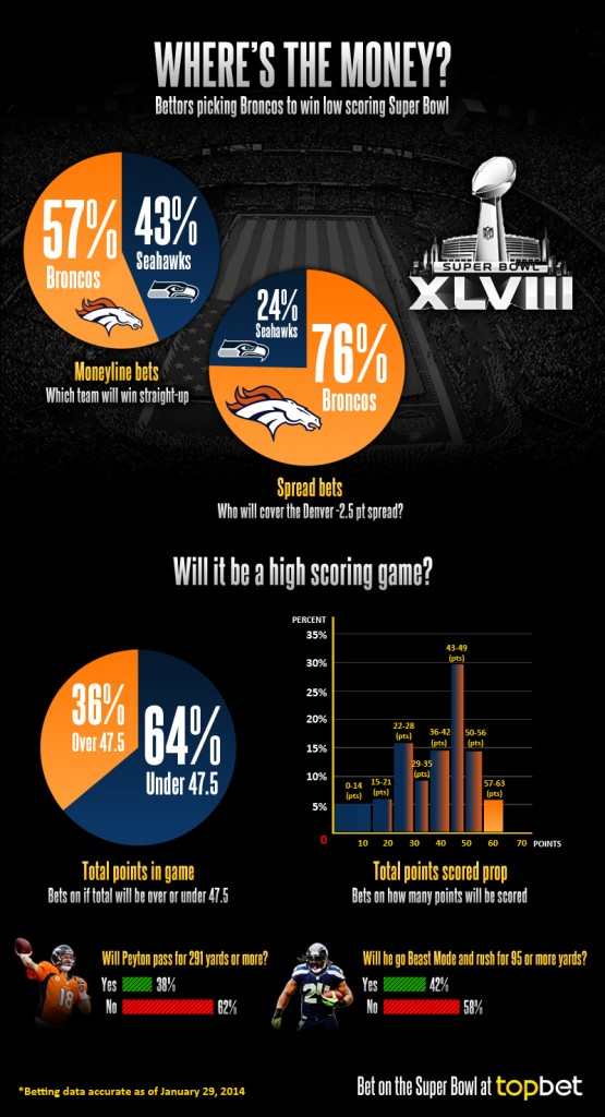 super bowl wagers real money sports betting