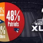 Who will win the 2014 Super Bowl? Fans Speak Up by Putting Their Money Where Their Mouth Is
