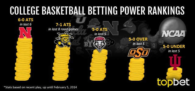 Best College Basketball Teams To Bet on- February 5