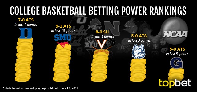i can bet betting college basketball tips