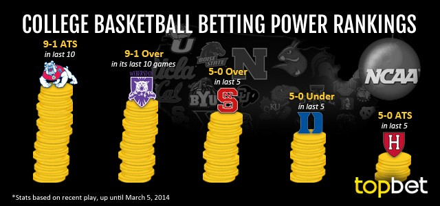 Best College Basketball Teams to Bet On – March 5, 2014