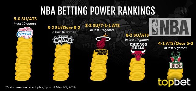 Best NBA Teams to Bet On – March 5