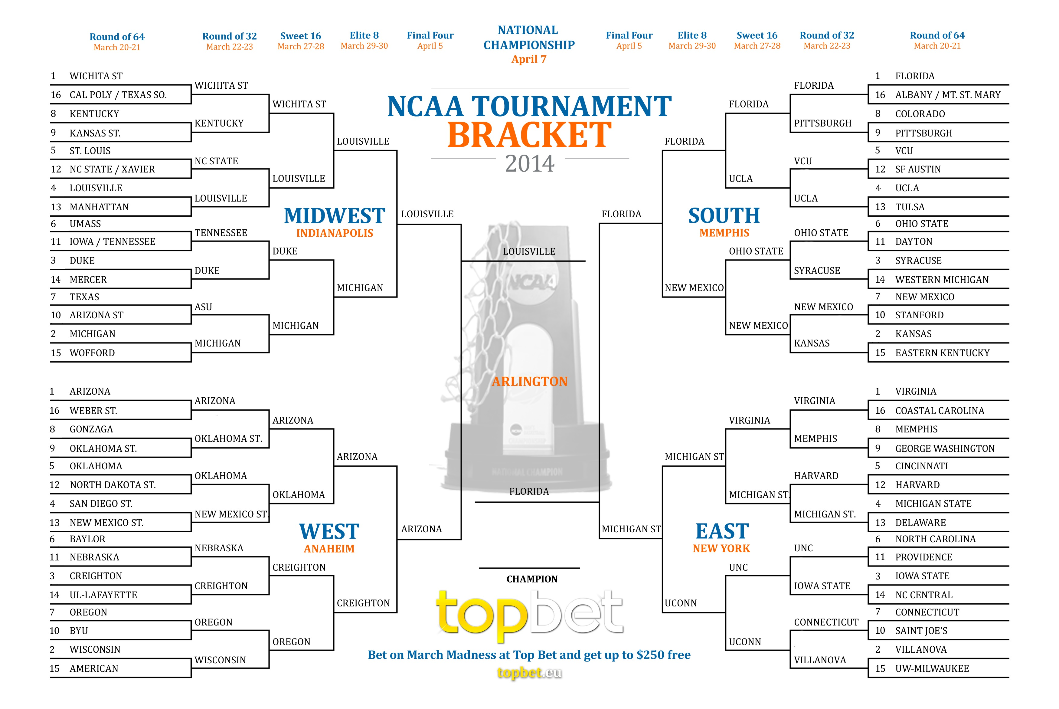 2014 March Madness Bracket - Complete Picks, Predictions and Analysis