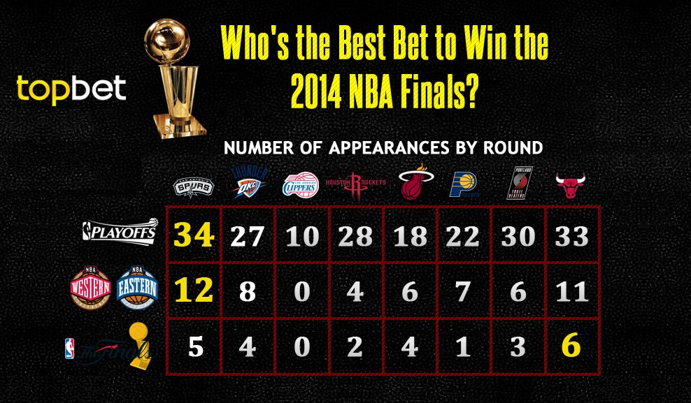 Who's the Best Bet to Win the 2014 NBA Finals? | TopBet News Section