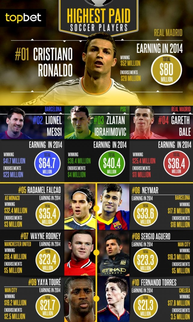 10 Richest Soccer Players in the World 2014 - Weathiest ...