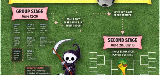 How Does the World Cup Work – Infographic and Guide to the 2014 World Cup