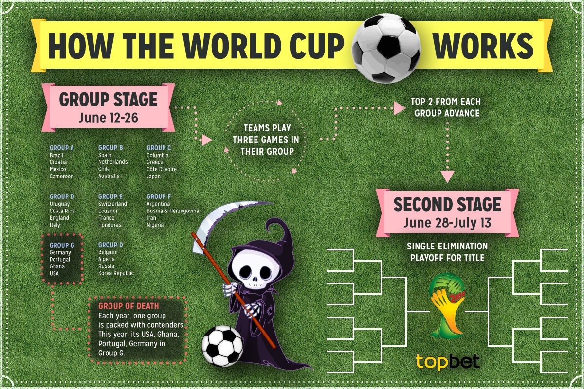 How the World Cup Works, courtesy of Top Bet sportsbook