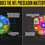 Does the NFL Preseason Matter? Assessing the Pros and Cons of Football's Offseason Sideshow