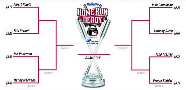 2015 Mlb All Star Home Run Derby Predictions And Preview
