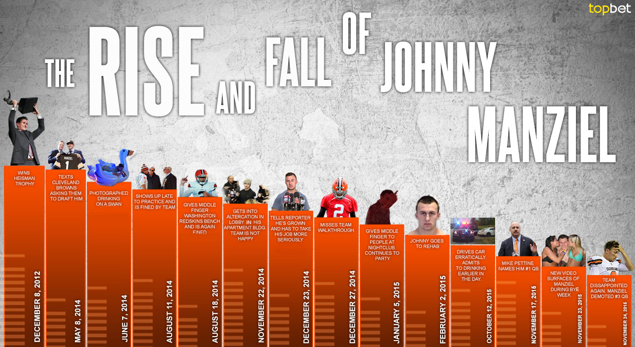 What's going on with Johnny Manziel? Johnny Football's Devolution Timeline Explained