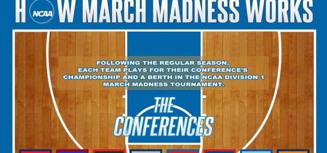 How March Madness Works – Infographic