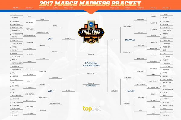 Early March Madness Predictions for the 2016-17 NCAA Basketball Season