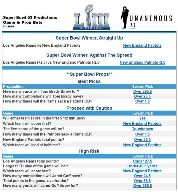 AI Super Bowl Predictions - Artificial Intelligence Picks Super Bowl 53