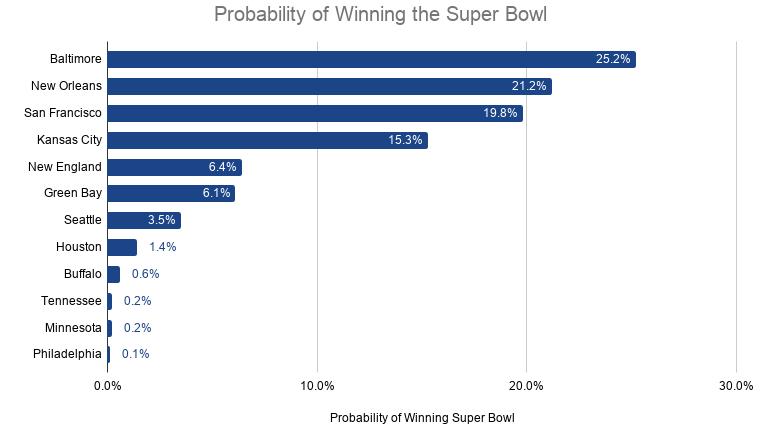 Unanimous AI Super Bowl Prediction 2020