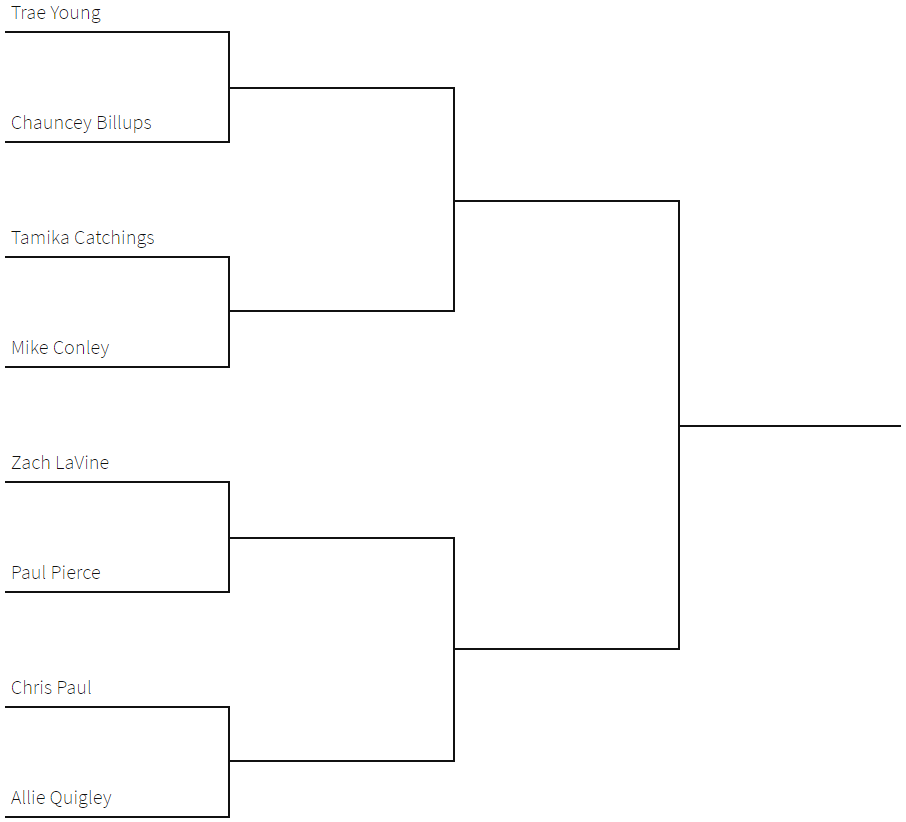 NBA HORSE Tournament Bracket and Betting Predictions